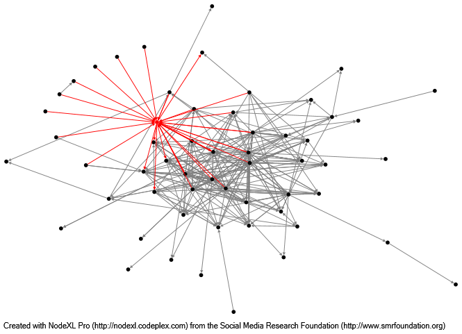 Unit 2 Part 2: Analyzing Discussion Forum Data in MOOCs